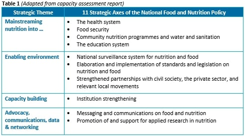 Table 1 (Adapted from capacity assessment report)